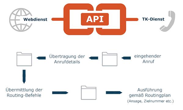 Modell Voice API