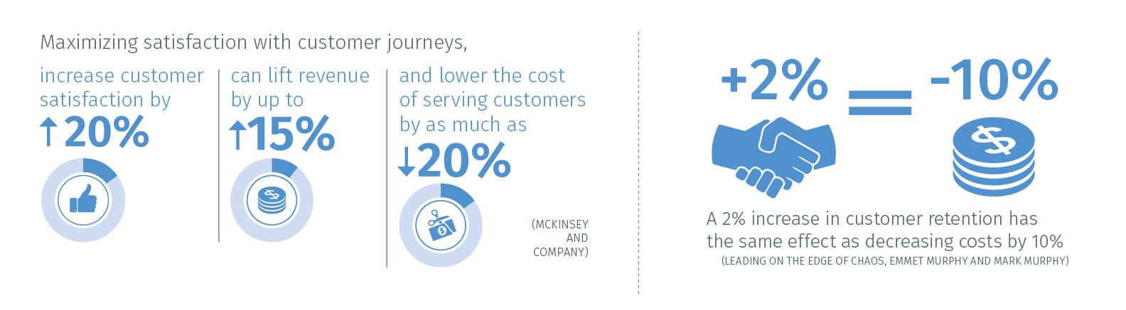 Statistik Customer Service