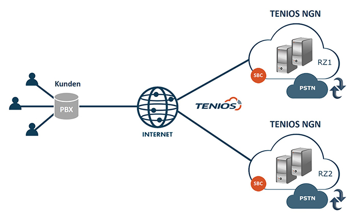 SIP-Trunk IP-telephony for your PBX - TENIOS