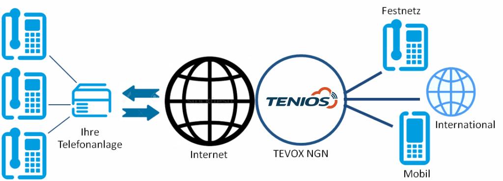 So funktioniert SIP-Trunking bei TENIOS
