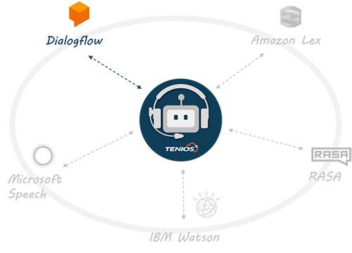 Dialoflow Verknüpfung TENIOS