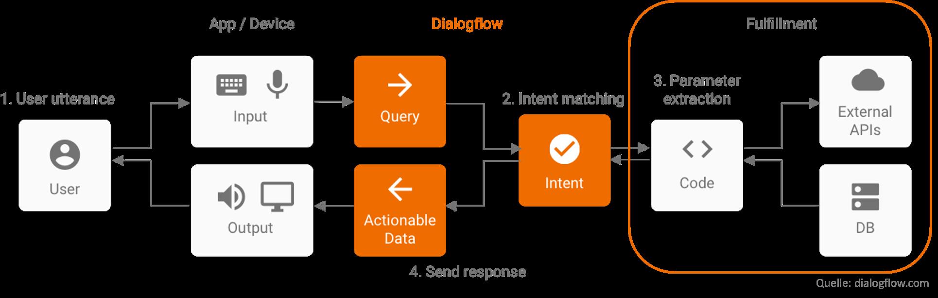 Fulfillment Dialogflow