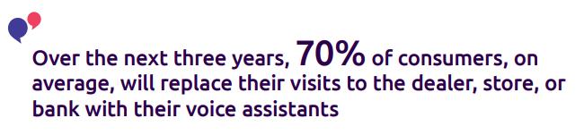 70% Voice Assistants