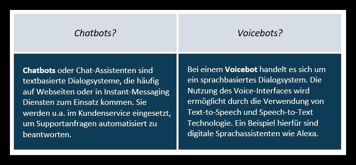 Chatbots und VoiceBots