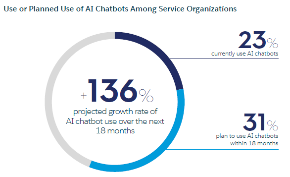 Use or planned use chatbots