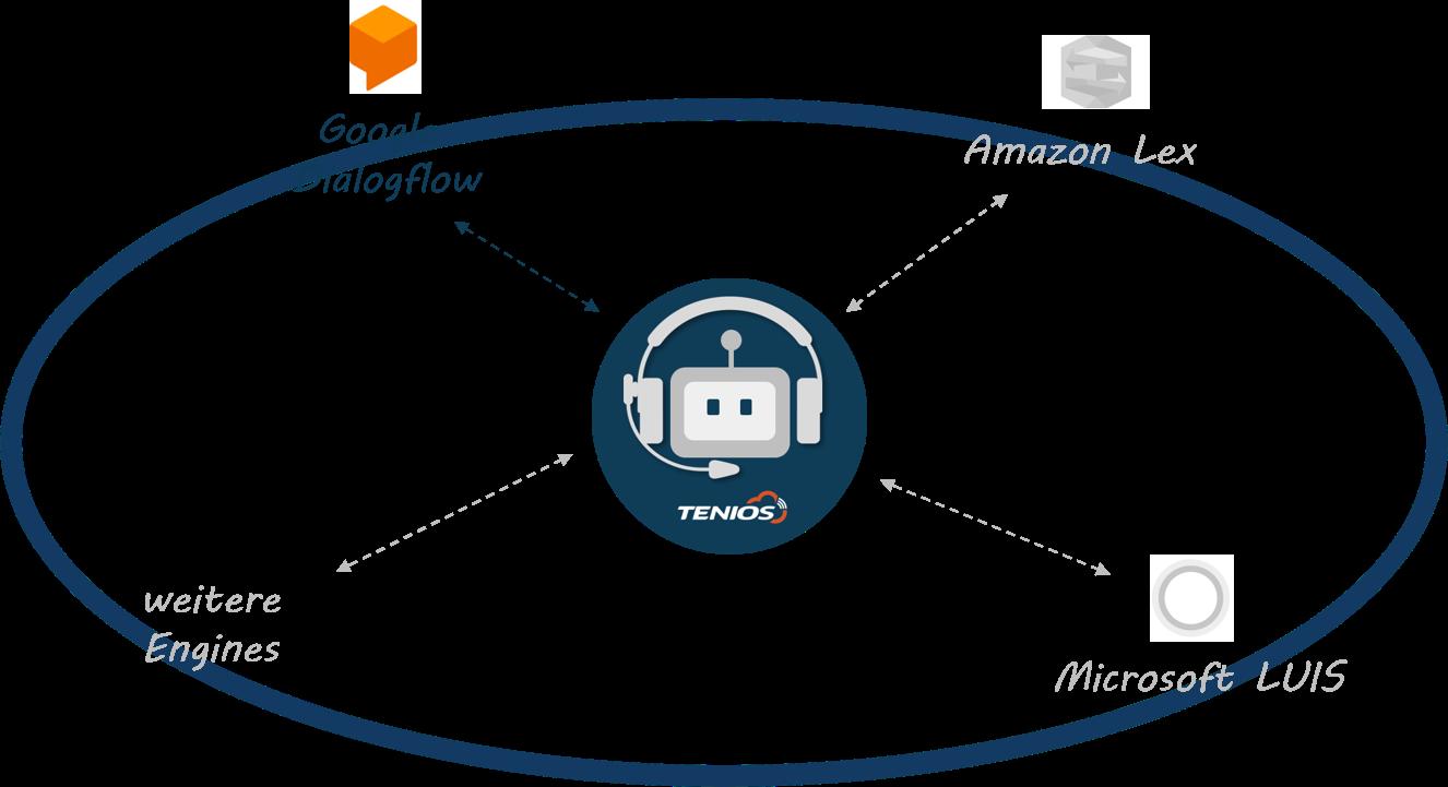 VoiceBot Connector TENIOS