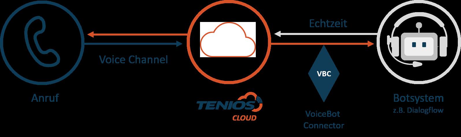 Modell des TENIOS VoiceBot Connectors