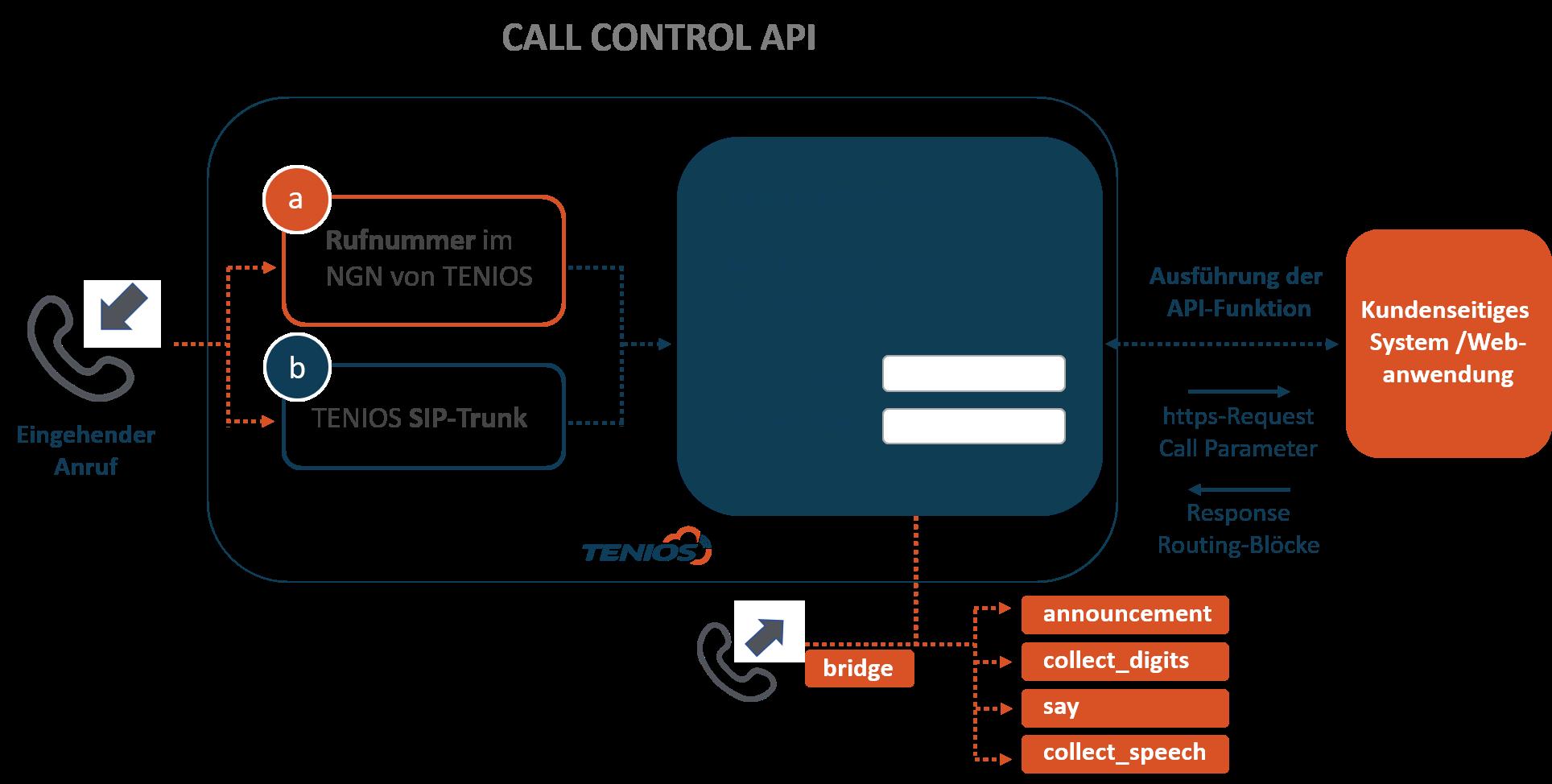 Call Control Grafik