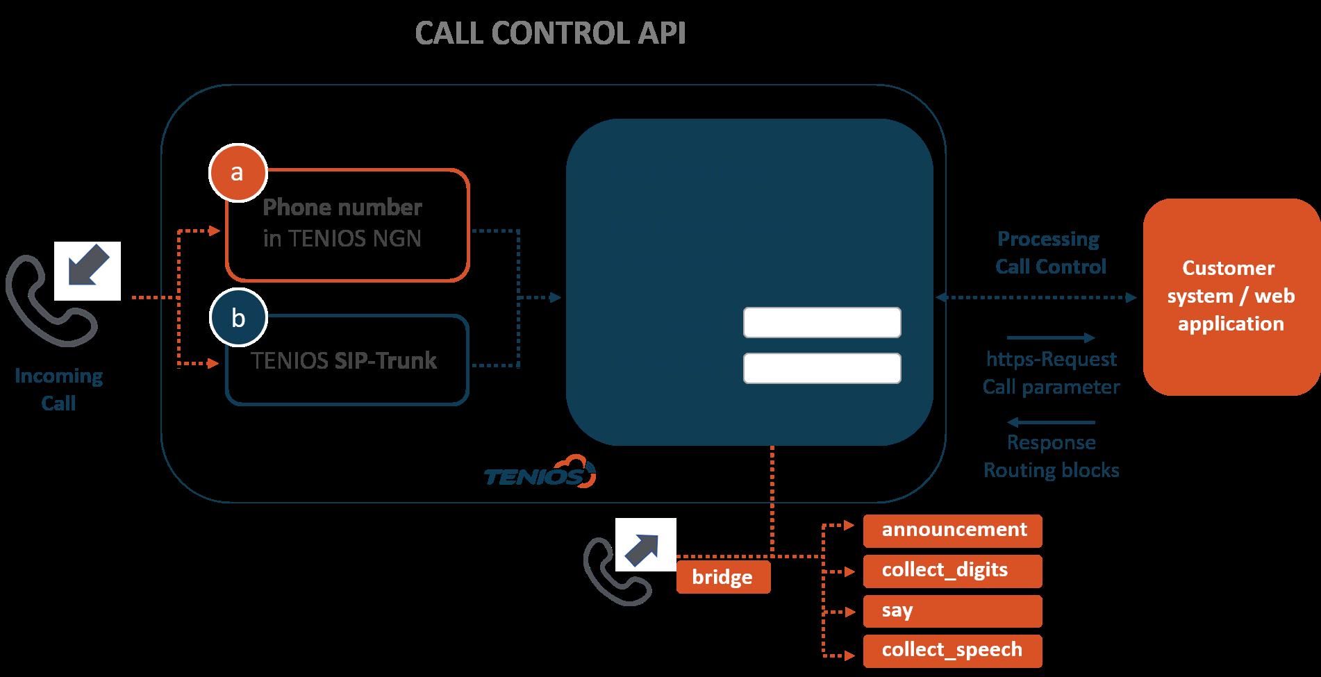 Call Control API