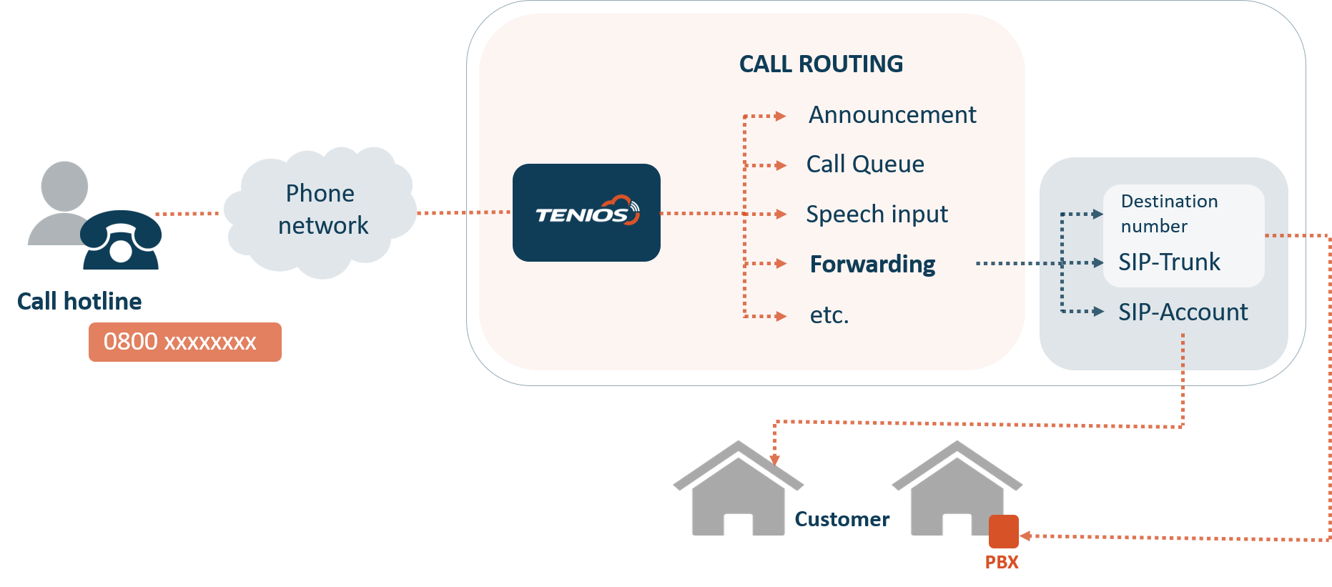 call routing