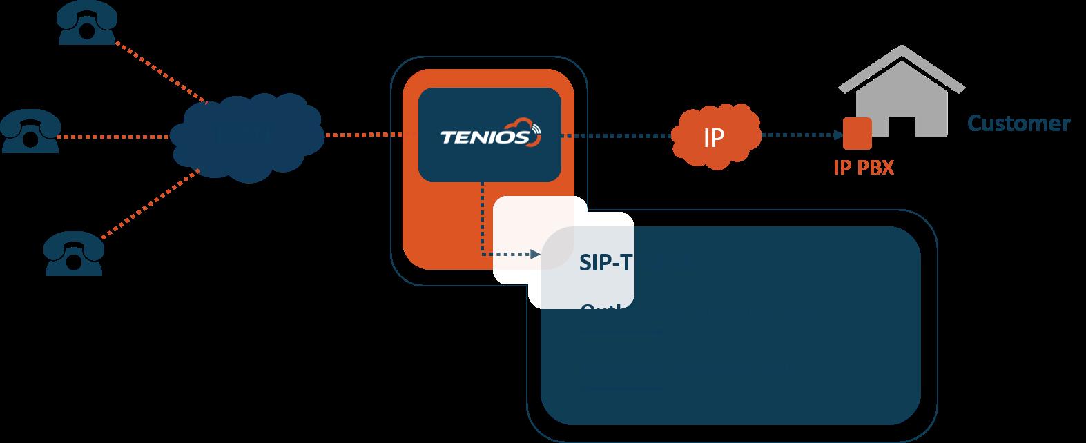 SIP Trunk Configuration TENIOS