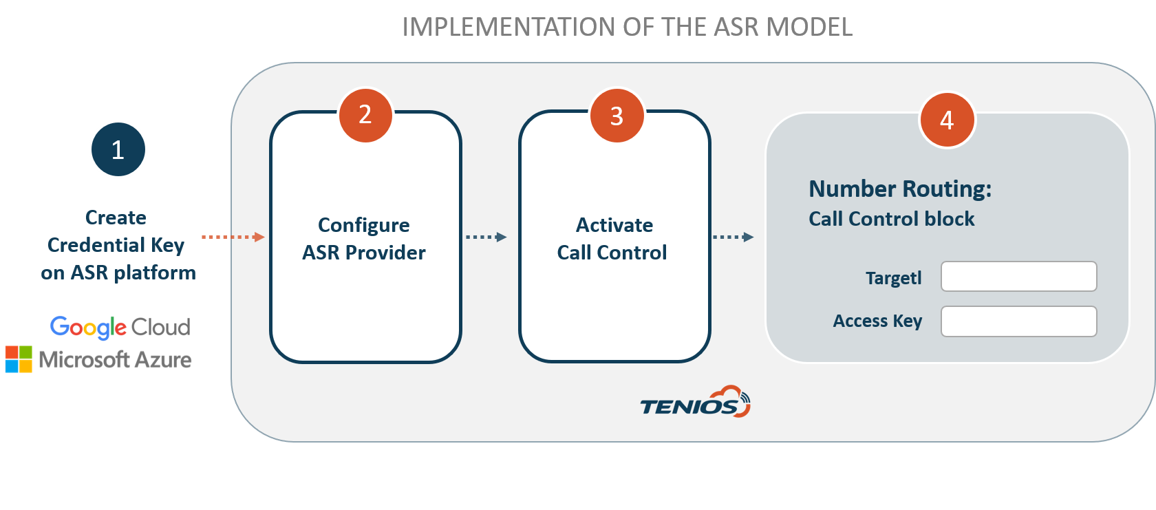 Implementation ASR provider