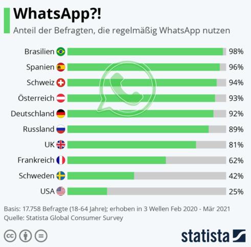 WhatsApp Statista