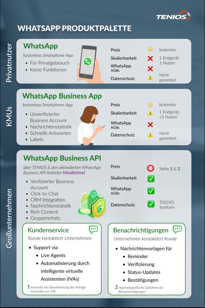 WhatsApp Produktpalette
