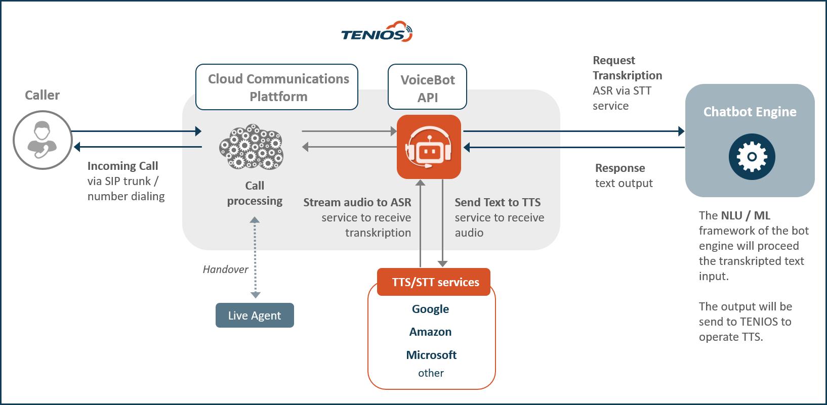VoiceBot API Requests en