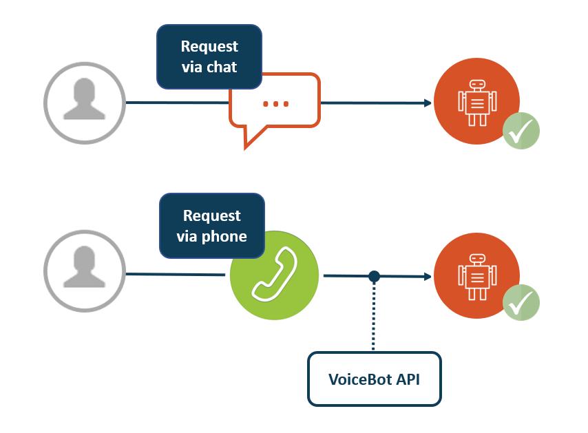 VoiceBot API enables phone
