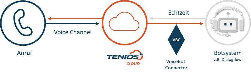 Dialogflow Verknüpfung TENIOS